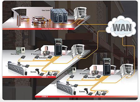 3D Application diagrams