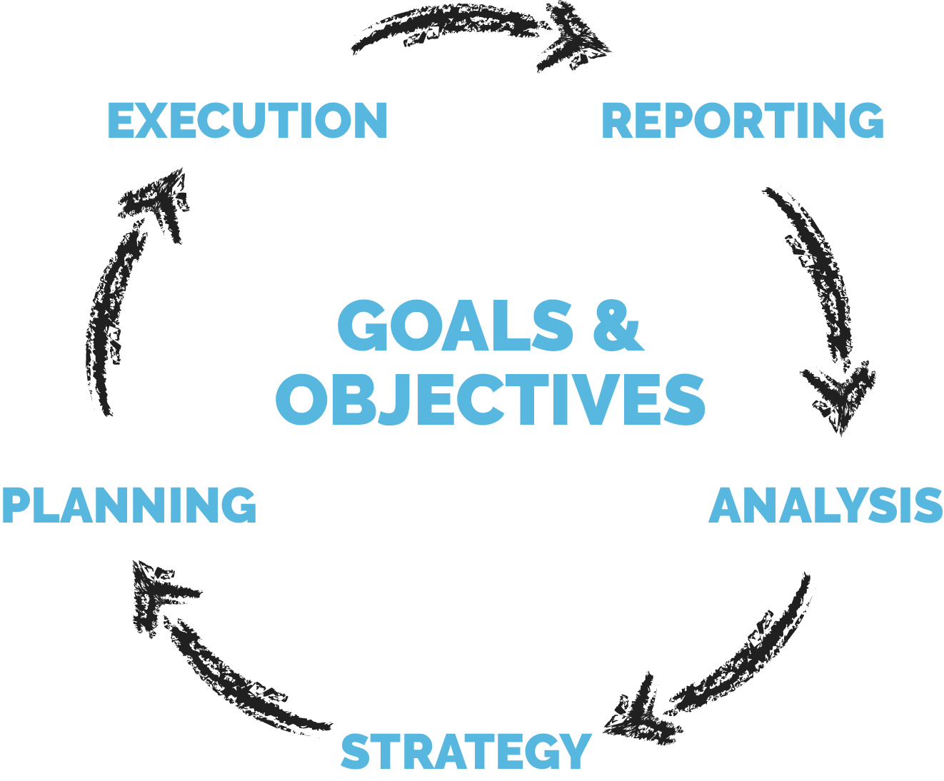 goals and objective flow chart sketch