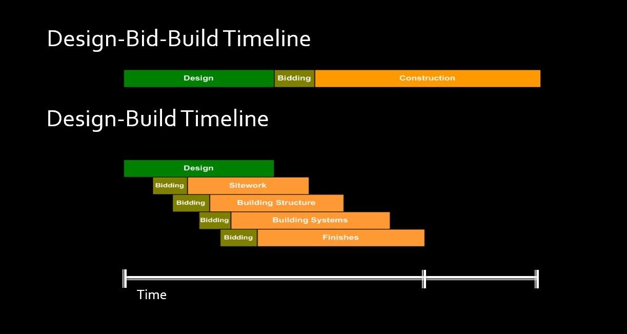 Fast Track Timeline