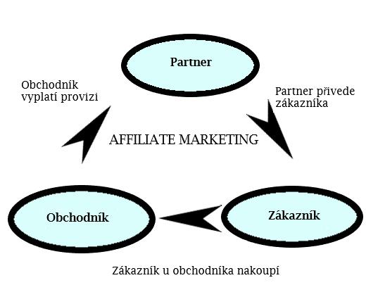 Affiliate marketing Webmium