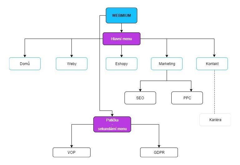 Webmium informační architektura webových stránek