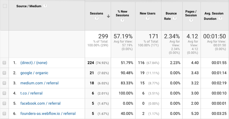 The absolute beginner's guide for web analytics in start-ups