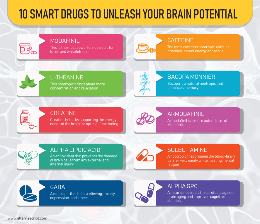 10 best nootropics to unleash your brain\u0027s true potentialmodafinil \u2013 the most popular nootropic of all time
