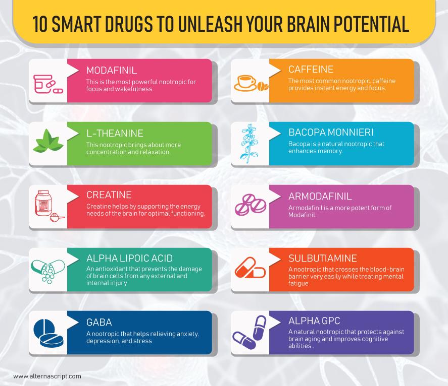 10 Best Nootropics To Unleash Your Brain's True Potential