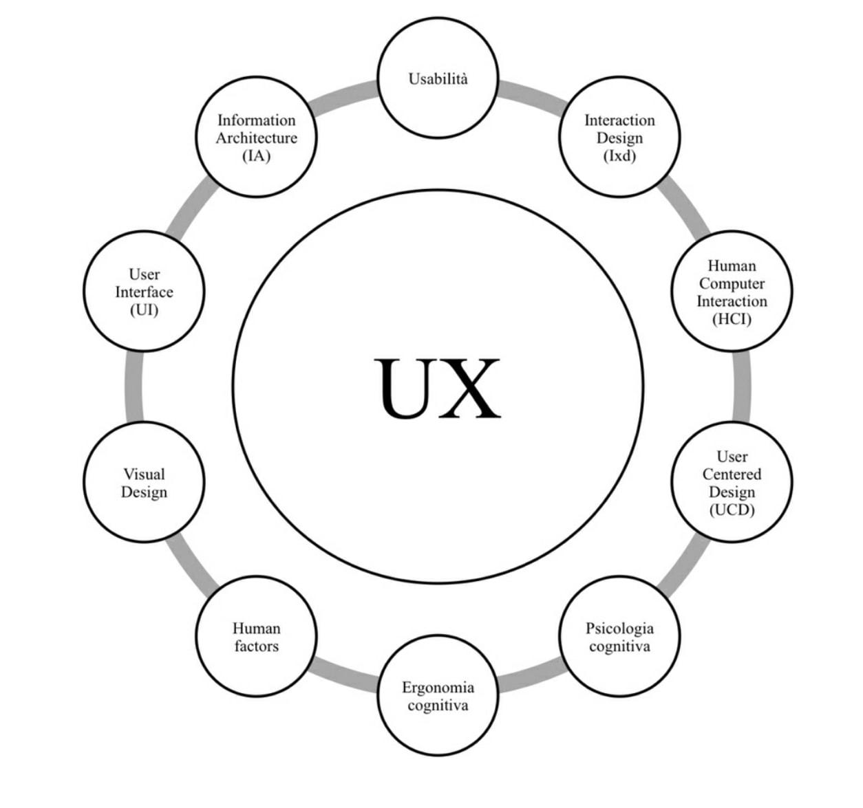Che cosa è l'user experience design? In questo breve articolo proviamo a spiegarlo e mettere in risalto la sua importanza.