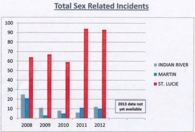 total sex related incidents chart