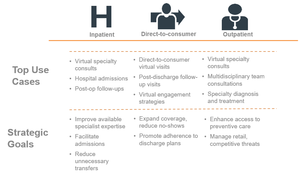 A chart depicts how inpatient, direct-to-consumer, and outpatient scenarios implement virtual care