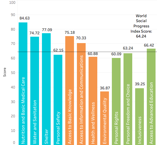 Results graphic showing the aveage social progress index in the world it's subcategories