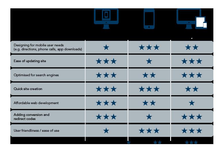 Type of mobile websites comparison
