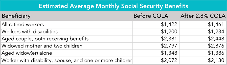Table: Estimated Average Monthly Social Security Benefits