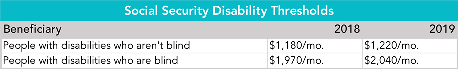 Table: Social Security Disability Thresholds