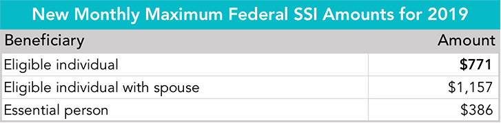 Table: New Monthly Maximum Federal SSI Amounts for 2019