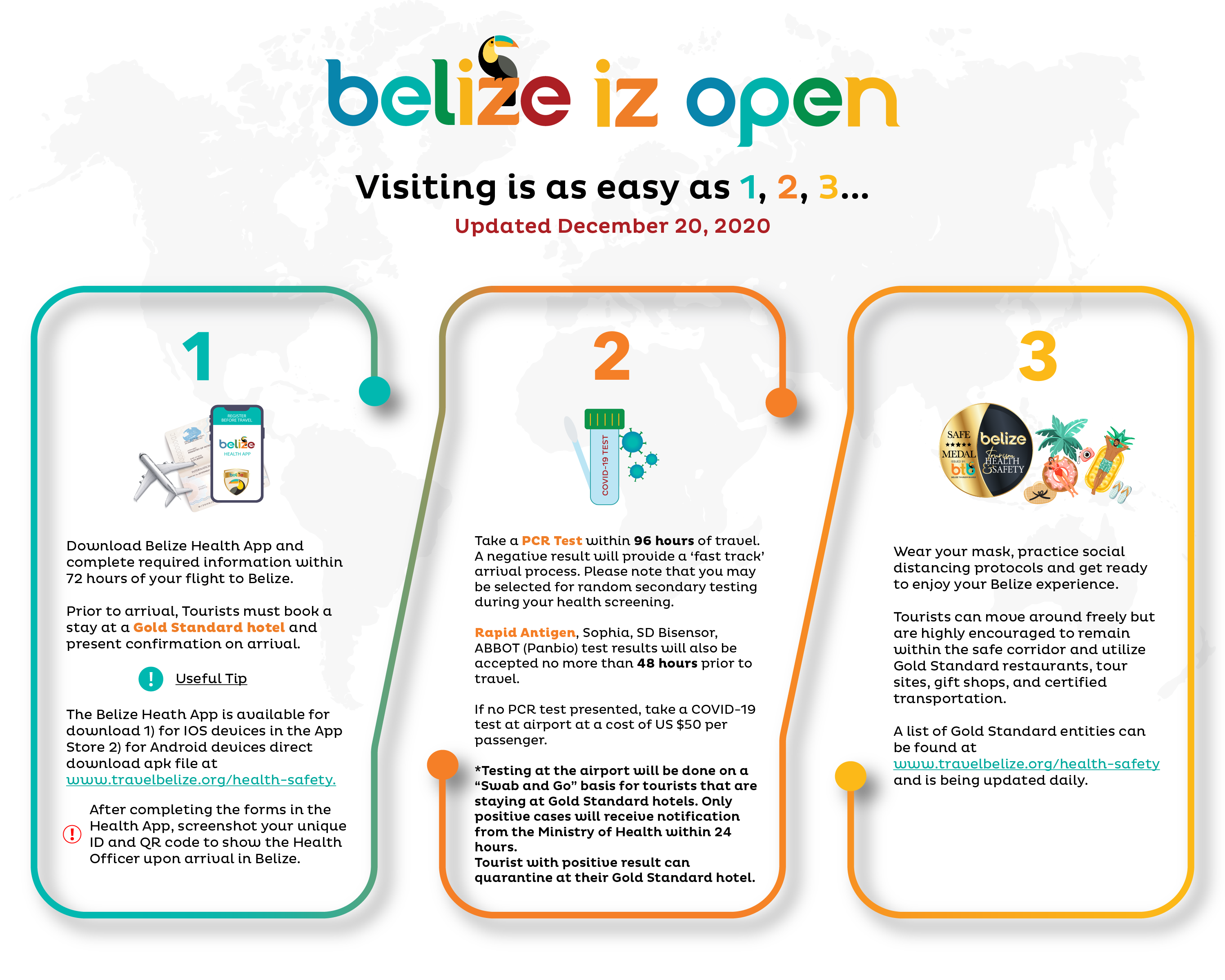 Belize Tourism Board graphic showing how easy it is to visit