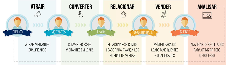 Agência de Inbound Marketing em Santos - Metodologia