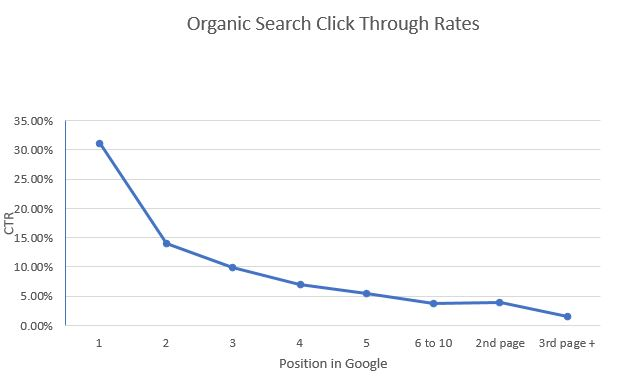 Graph showing CTR in Google