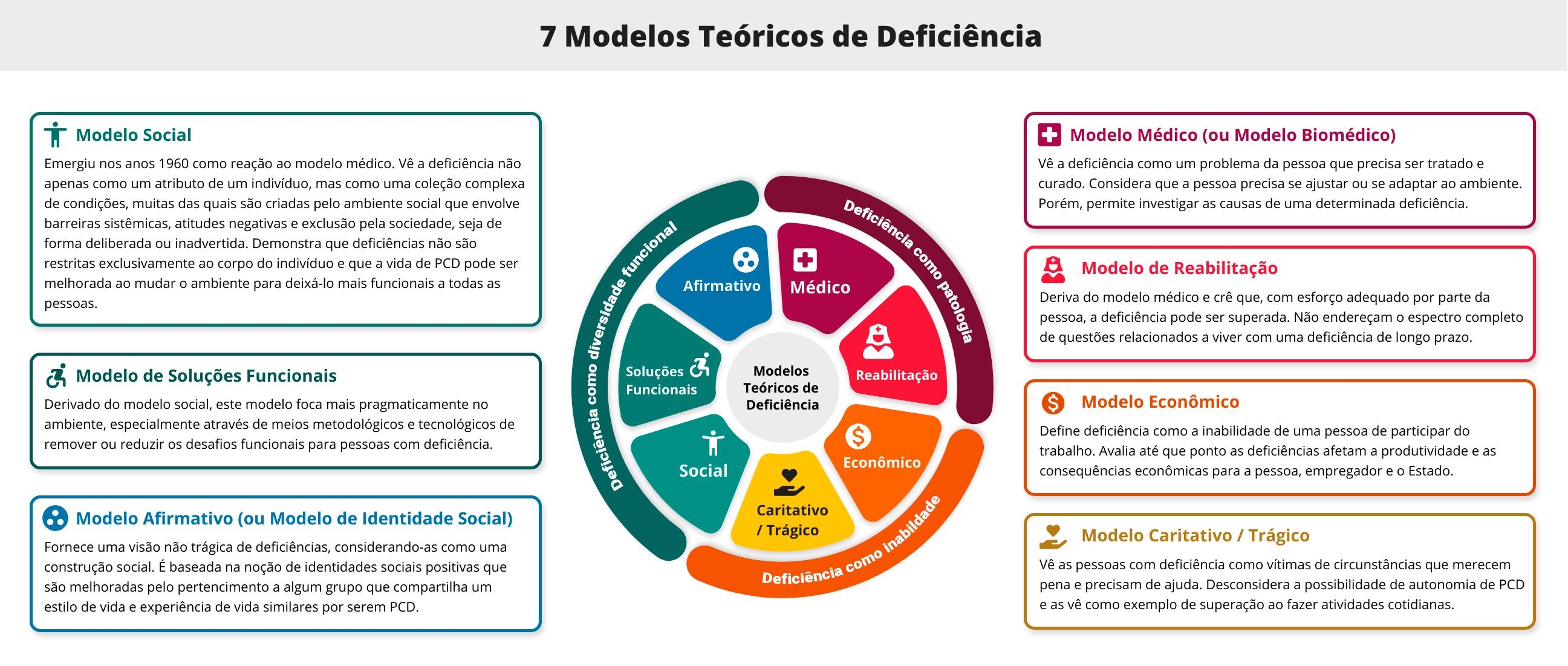 Infográfico com título 7 Modelos Teóricos de Deficiência. Contém um gráfico circular no centro apresentando cada modelo e, nas laterais esquerda e direita, caixas de texto descrevendo os modelos teóricos. Descrição completa a seguir.