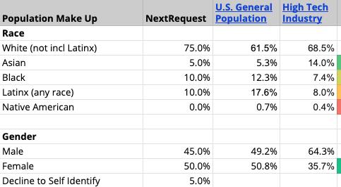 NextRequest EEO Data