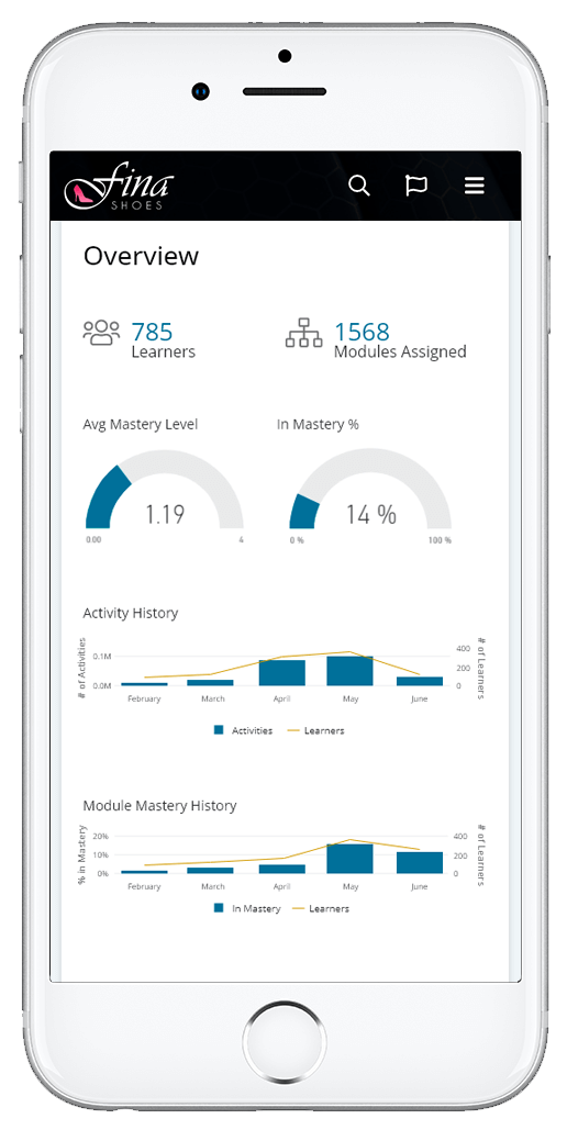 Overview analytics screen - OttoLearn Microlearning