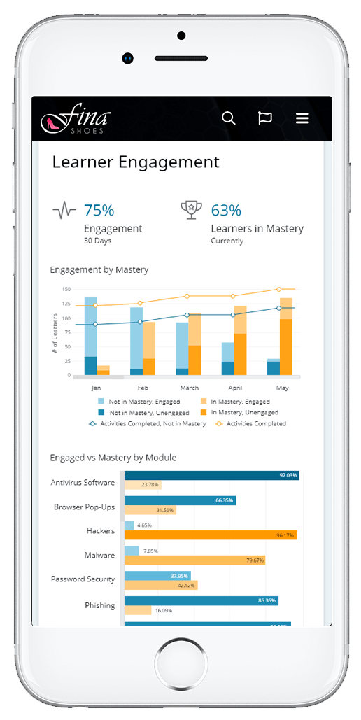 Learner Engagement analytics screen - OttoLearn Microlearning