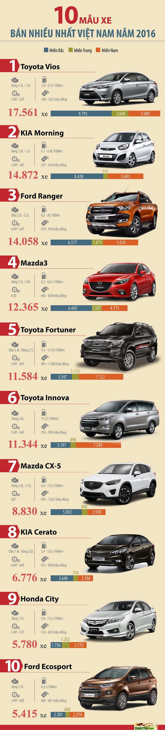 doanh số bán xe vios và các dòng xe khác