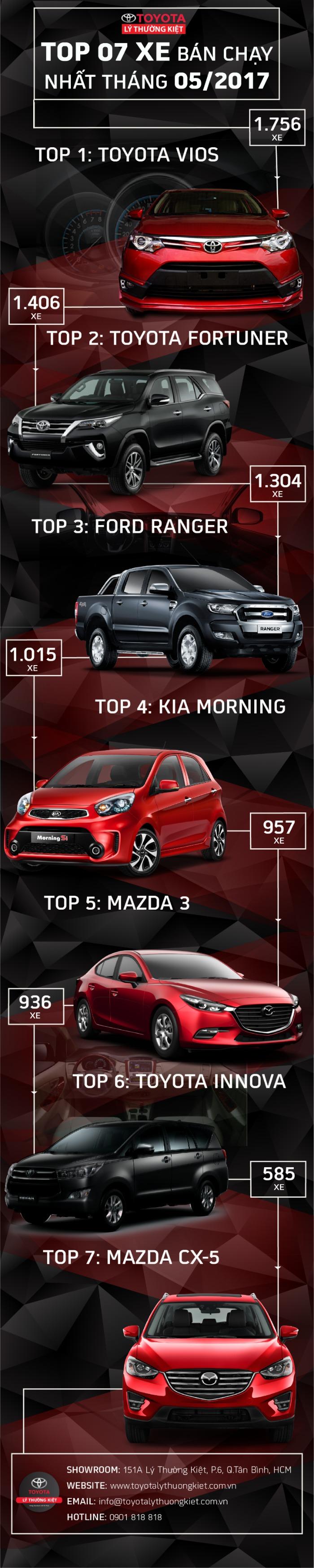 top xe hơi bán chạy tháng 6/2017 - xe vios 2017