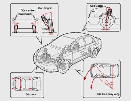 tổng quan cân chỉnh góc đặt bánh xe