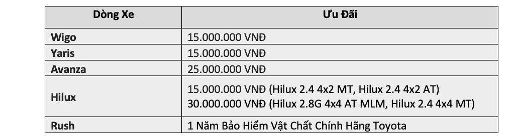 Bảng giá xe Vios 2020