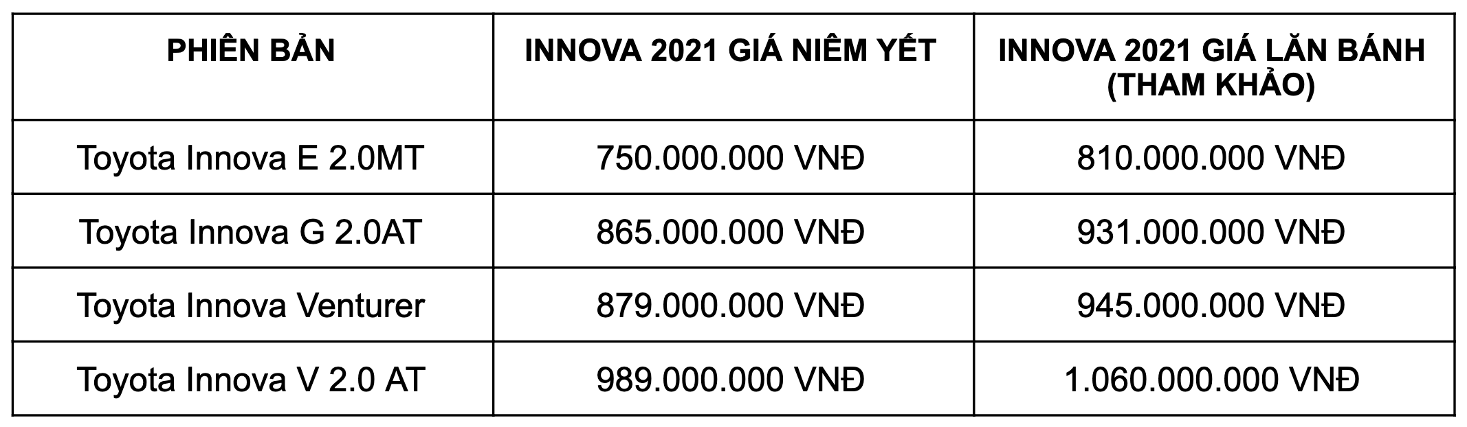 toyota innova 2021 giá lăn bánh
