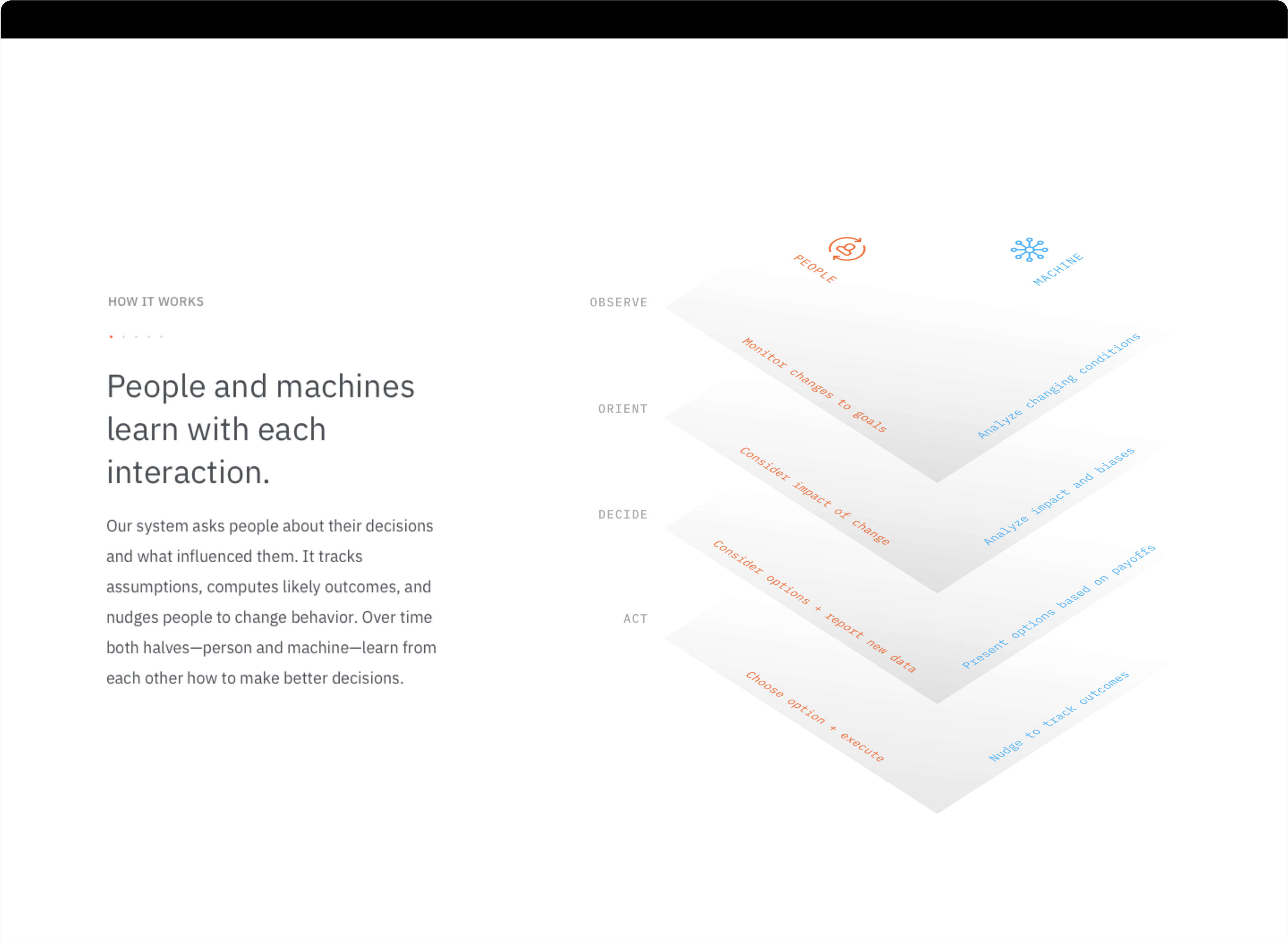 Oncorps .io detail screen of homepage, including human and machine interaction chart.