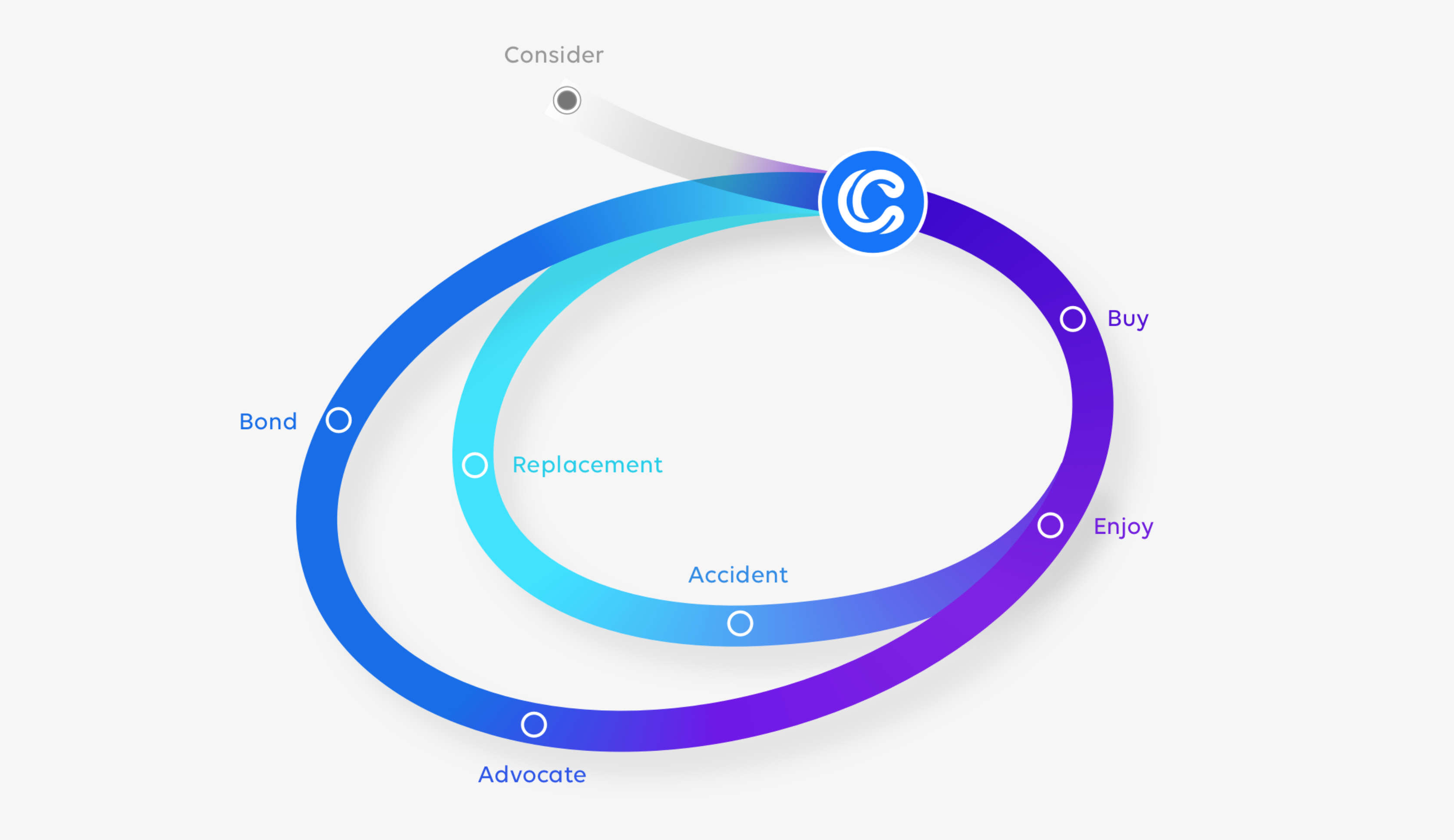 Diagram showing how Clyde closes the customer loyalty loop.