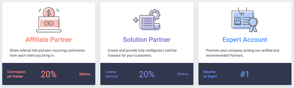 LiveChat Partner Program Commission Structure Overview