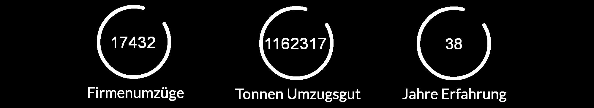 Zügle Schaffhausen Firmen