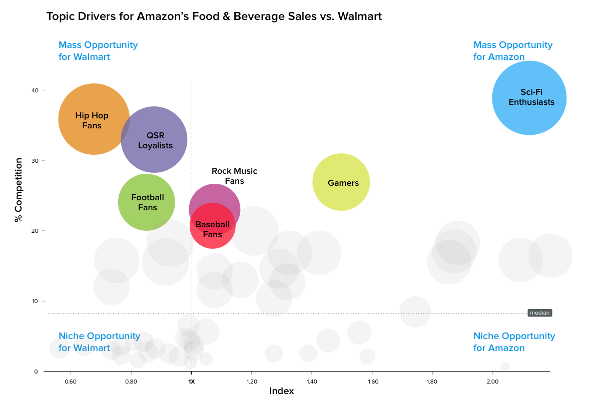 Comparison of food and beverage sales Amazon and Walmart