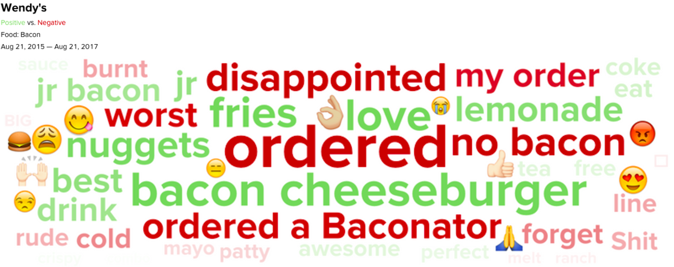 Sentiment analysis of Wendy's bacon