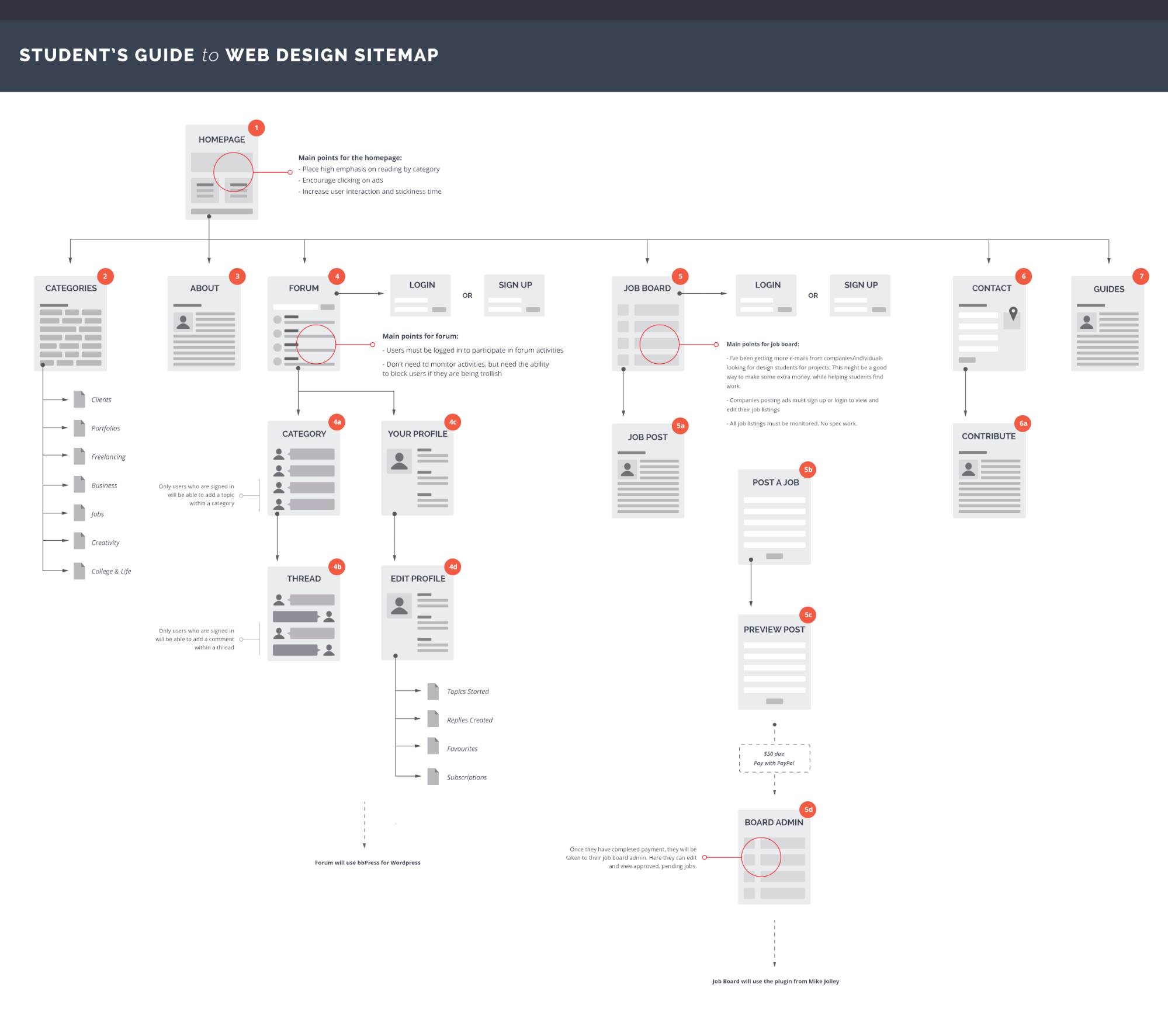 Student's Guide to Web Design sitemap by Janna Hagan