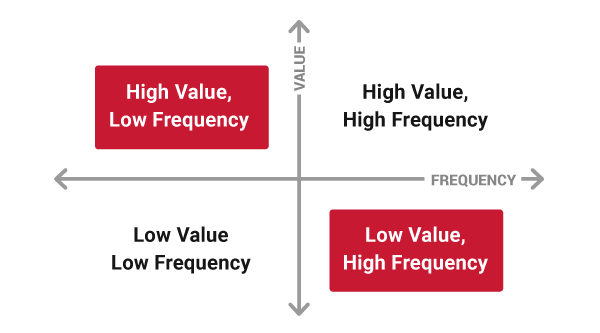 Diagram explaining the relationship between High/Low value and frequency content - OttoLearn Adaptive Learning