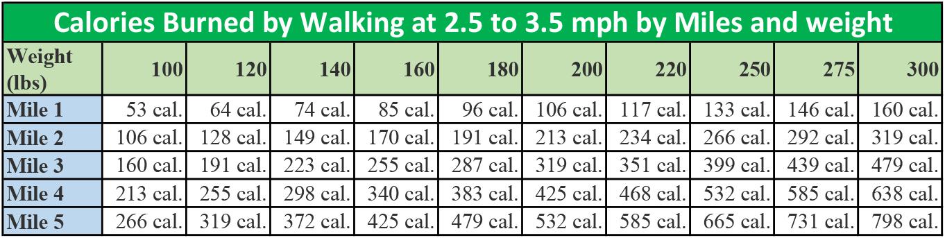 Instrumentele din clasa Mondială fac dieta de 3 zile Butonul PUSHORDFORD