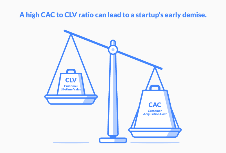 How To Calculate Customer Lifetime Value Clv And What It Reveals About The Health Of Your Business Propeller Crm Blog