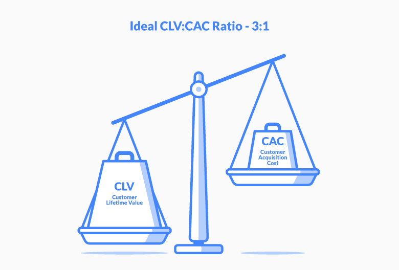 ideal clv:cac ratio