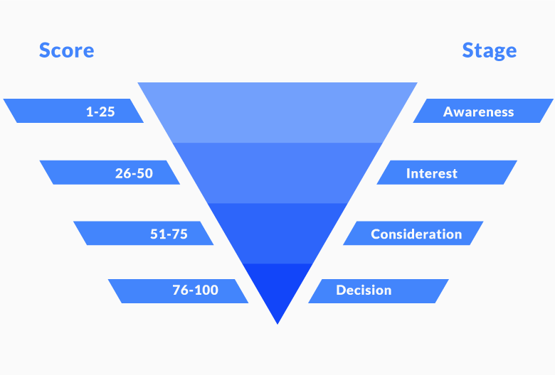 building a lead scoring funnel