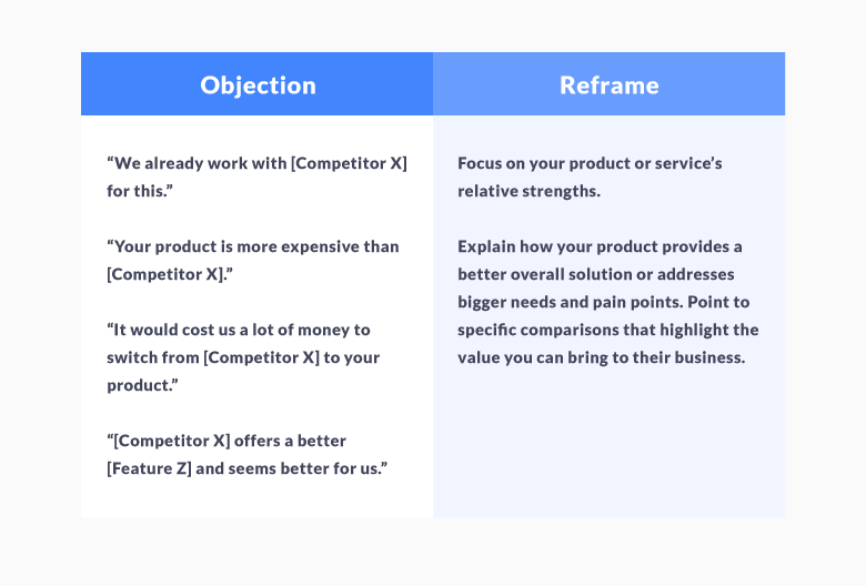 Sales Objections About Competition or Switching