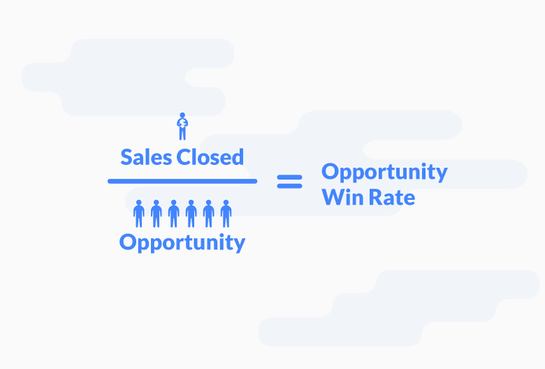 Opportunity Win Rate