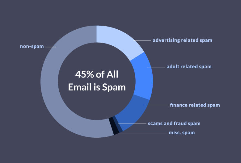 15 Outrageous Email Spam Statistics that Still Ring True in 2018