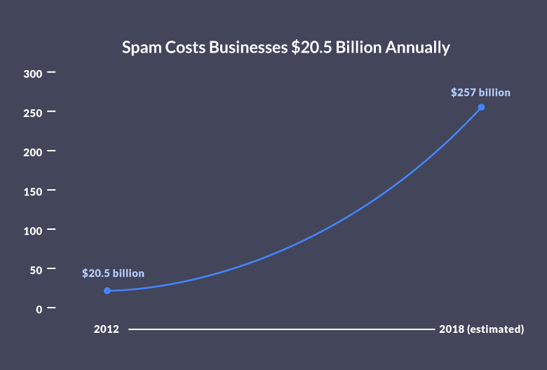 The Cost of Email Spam