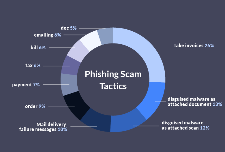 3 out of 4 companies fell victim to phishing scams in 2016