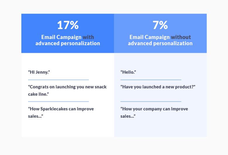 Email personalization can increase your reply rate by 100%.