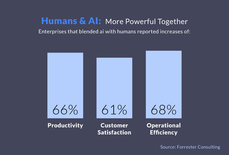 How Will AI Impact the Sales Process in Years to Come?
