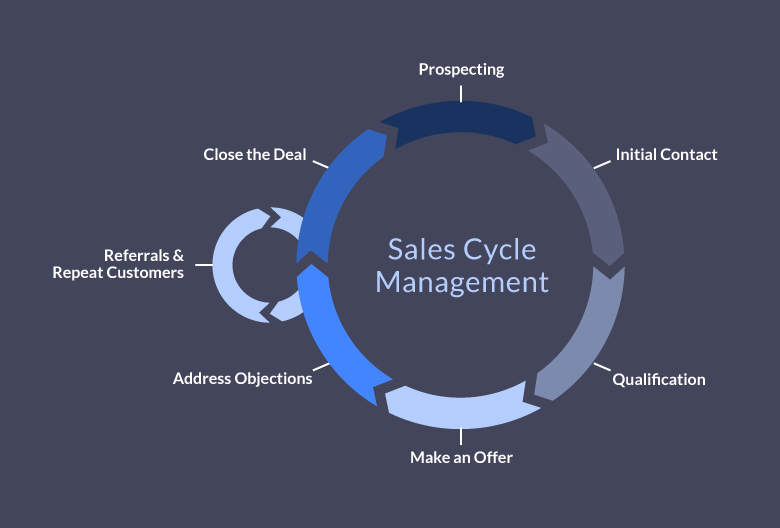 define your sales cycle