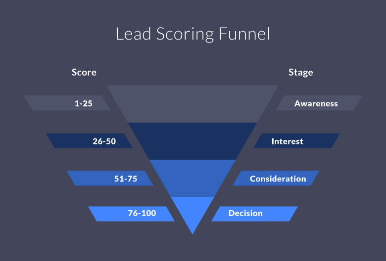 lead scoring funnel
