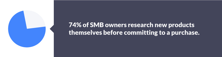In fact, for 74% of SMBs (those with up to 500 employees), the business owner researches new products or services themselves.